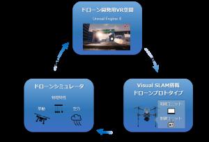 VRを活用したドローン開発用エミュレータ概要